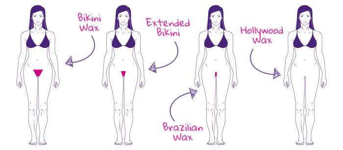 waxing-chart